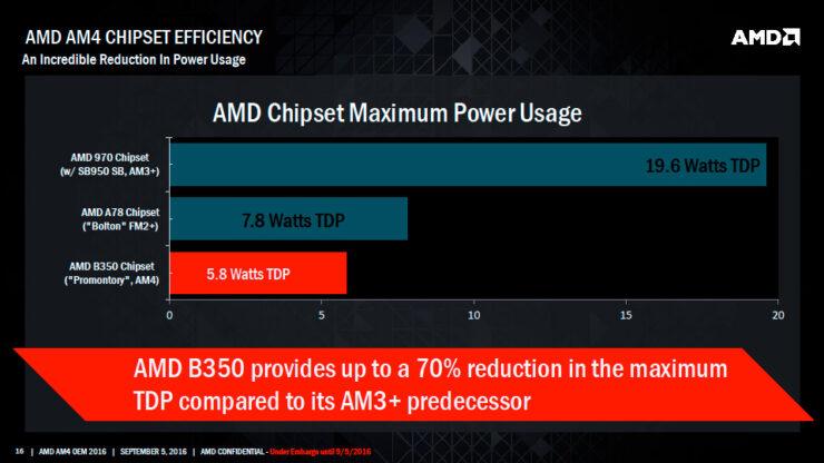 am4-chipset-3