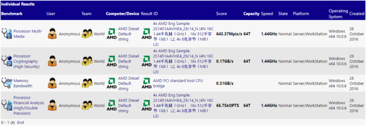 amd-naples-with-zen-architecture-2s-benchmarks-sisoft-sandra-primary