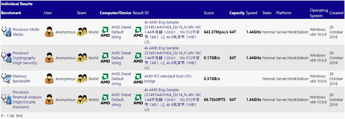 amd-naples-with-zen-architecture-2s-benchmarks-sisoft-sandra-primary