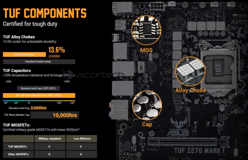 ASUS TUF Z270 MARK 1_TUF Components