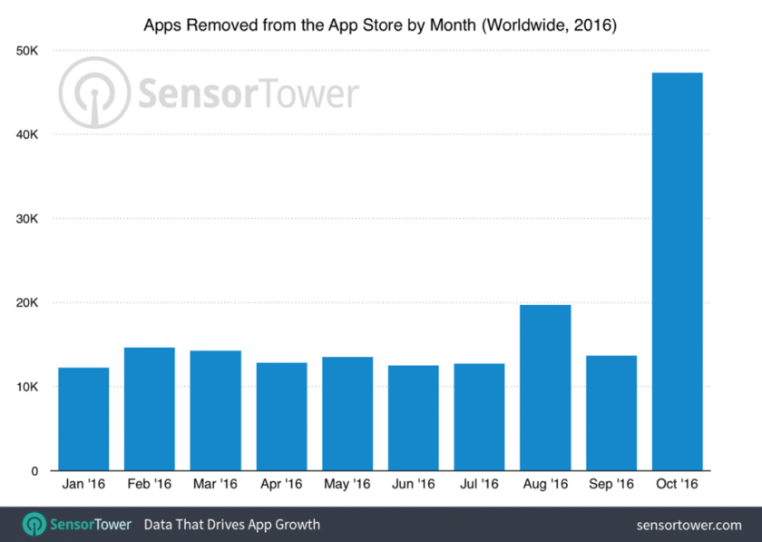 App Store deletion figure October