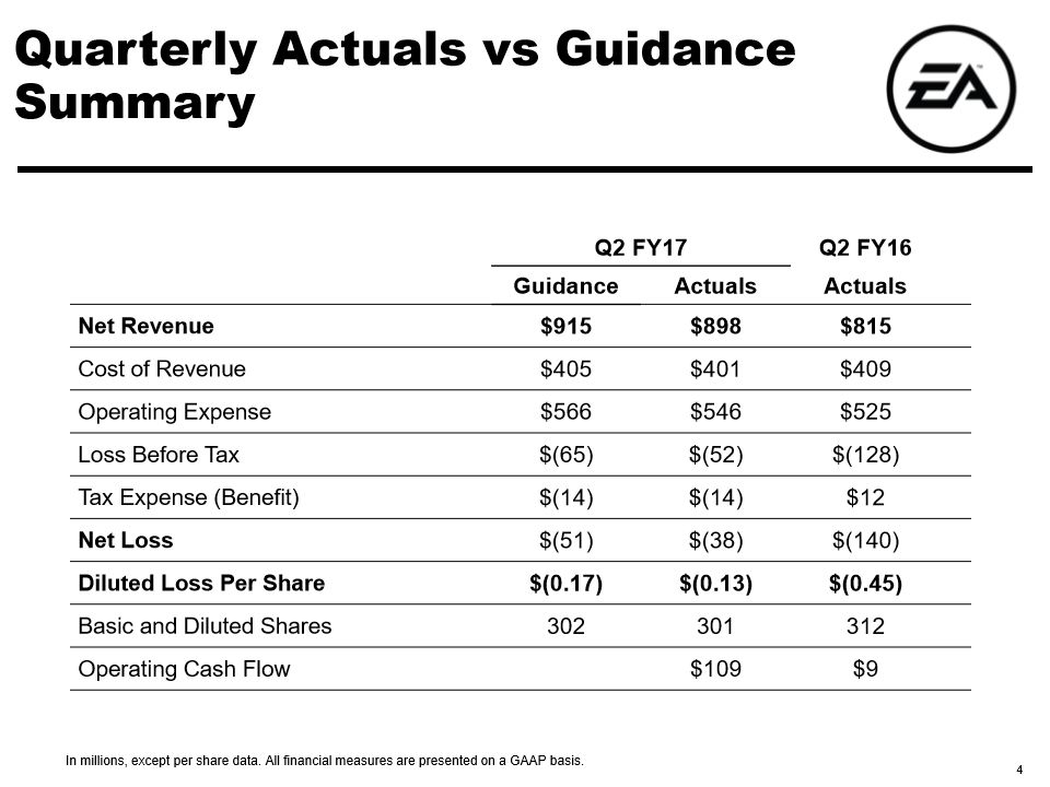 Electronic Arts Q2 02 - Actuals vs Guidance