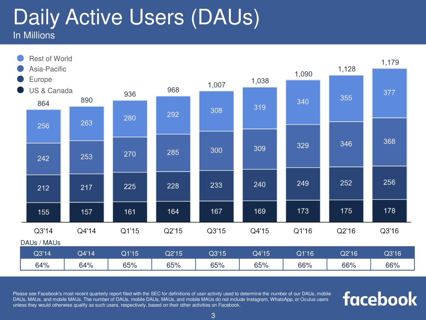 fb-q316-earnings-slides-page-003