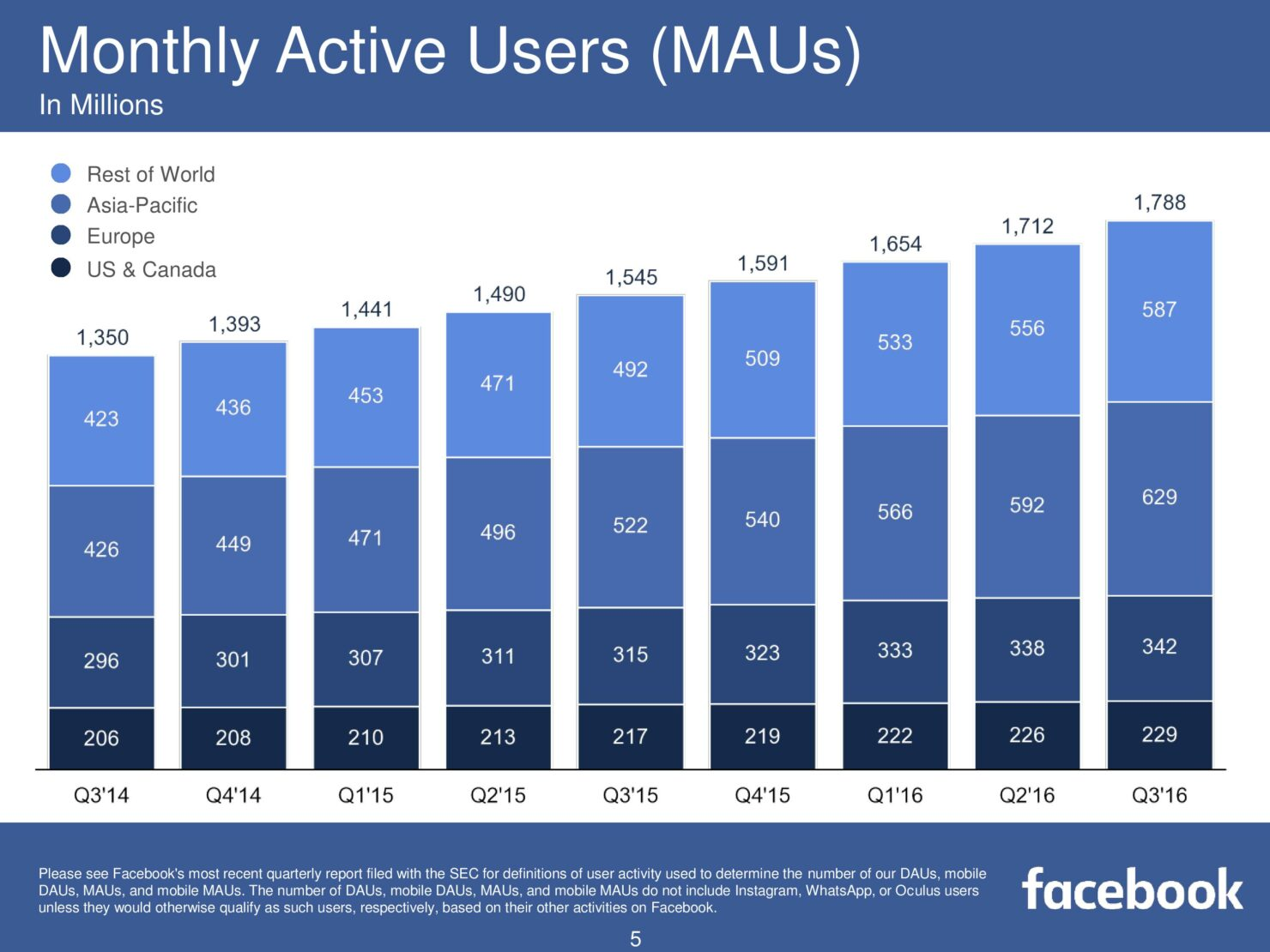 fb-q316-earnings-slides-page-005