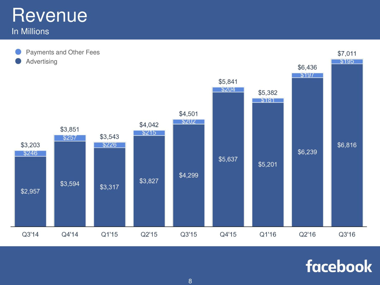 fb-q316-earnings-slides-page-008