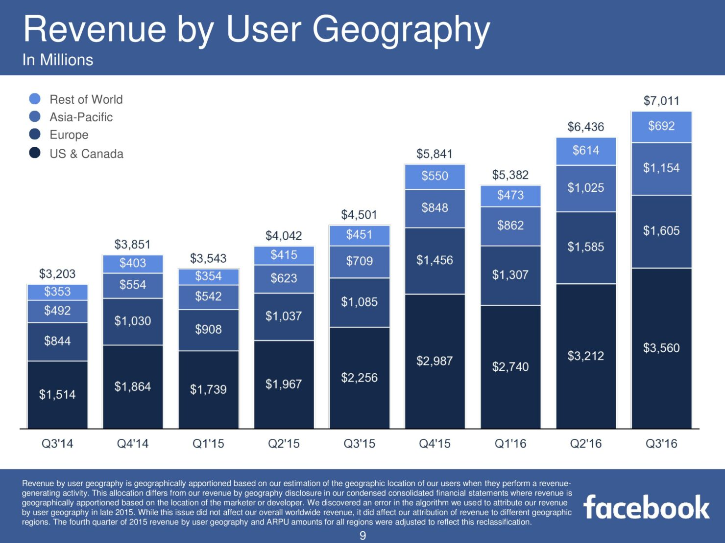 fb-q316-earnings-slides-page-009