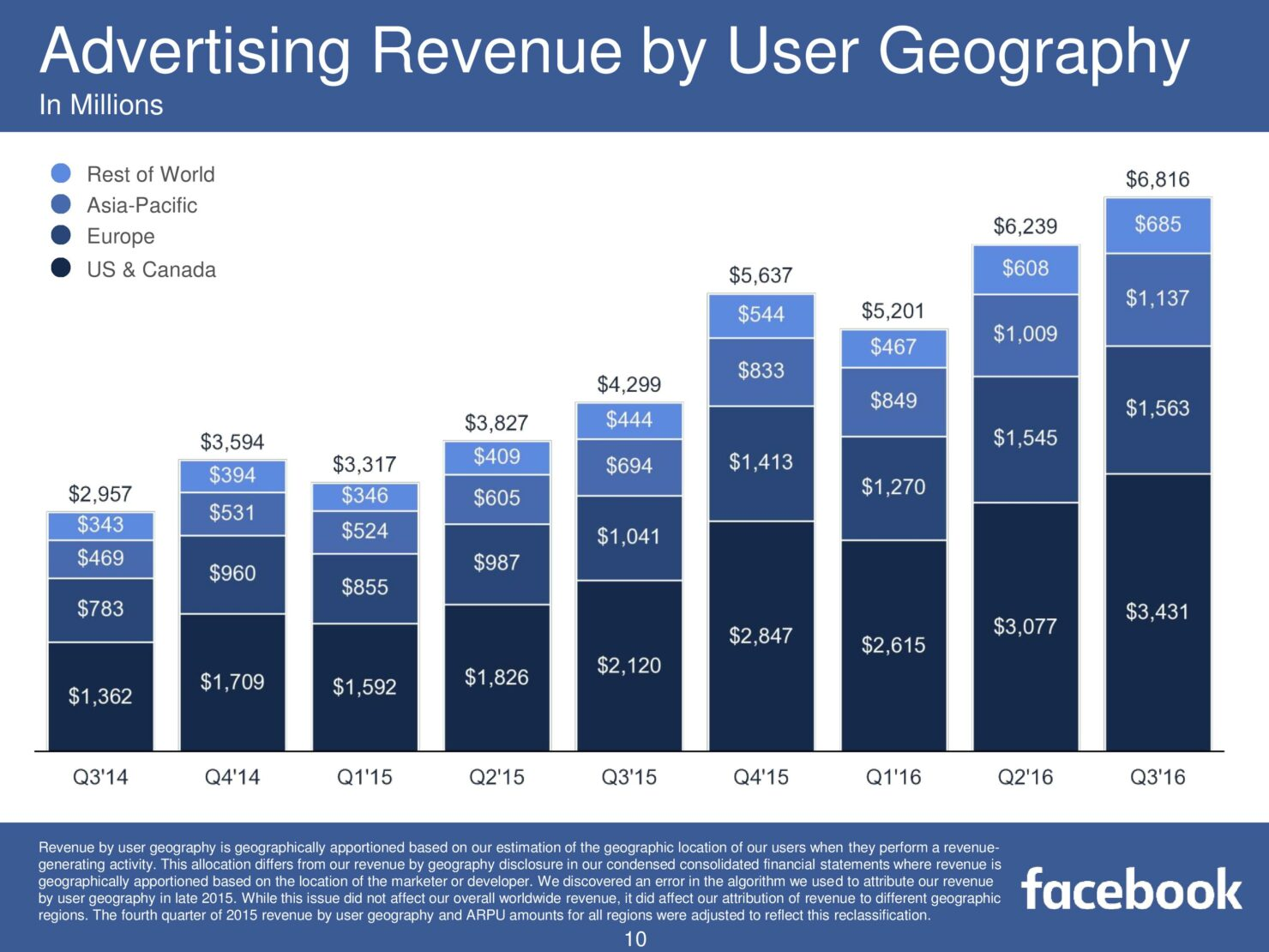 fb-q316-earnings-slides-page-010
