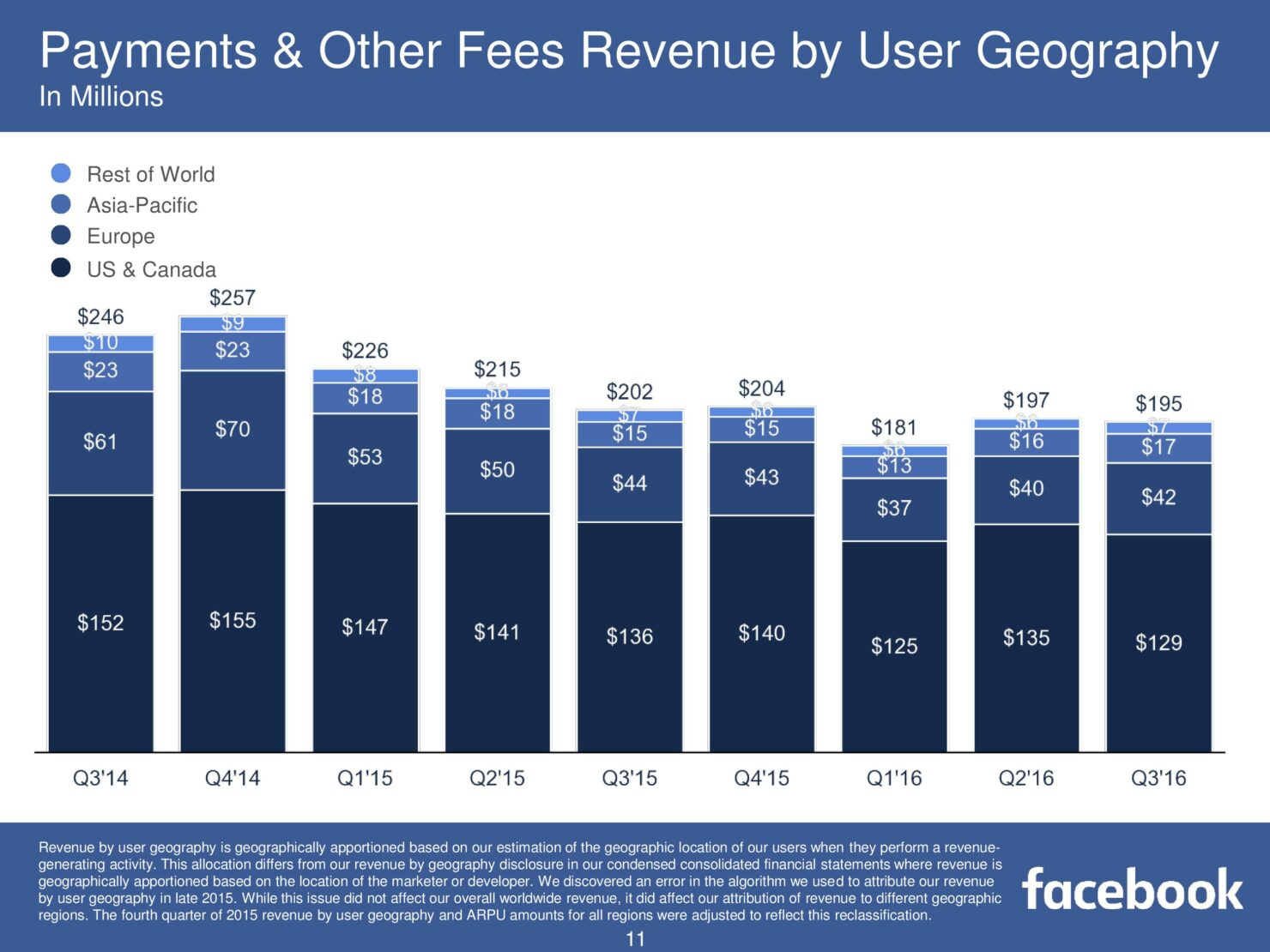 fb-q316-earnings-slides-page-011
