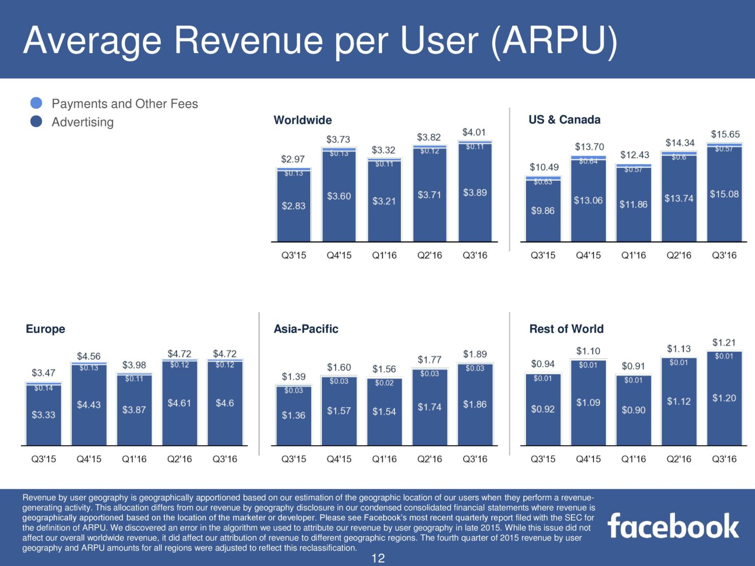 fb-q316-earnings-slides-page-012
