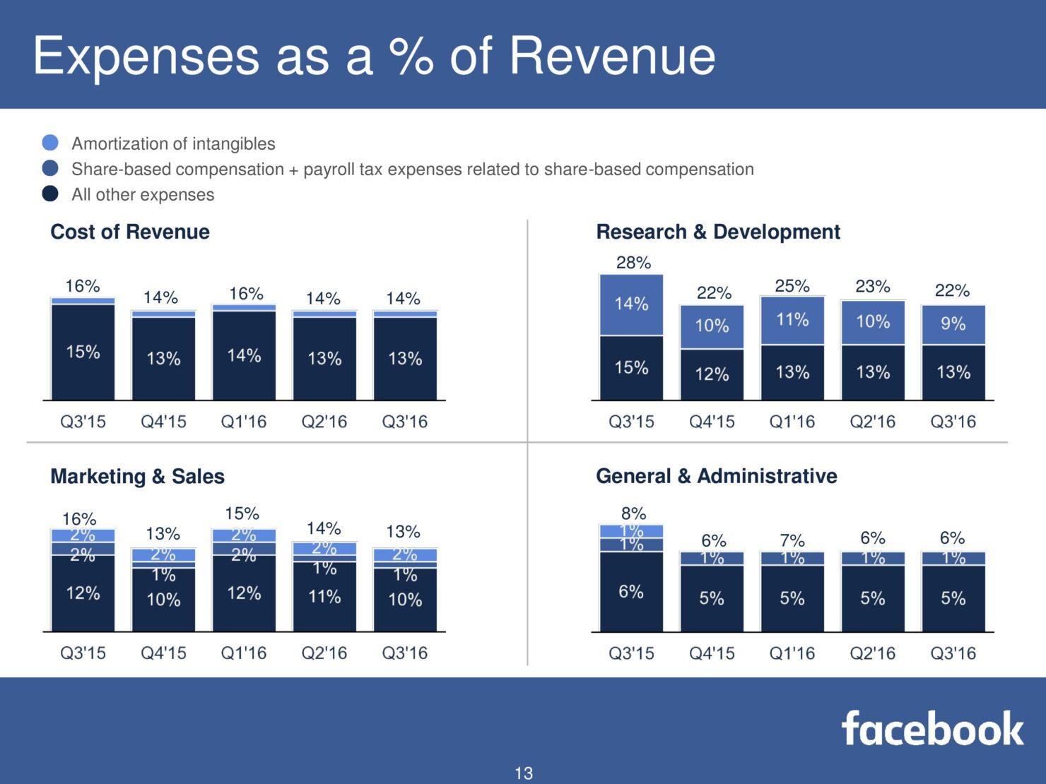 fb-q316-earnings-slides-page-013