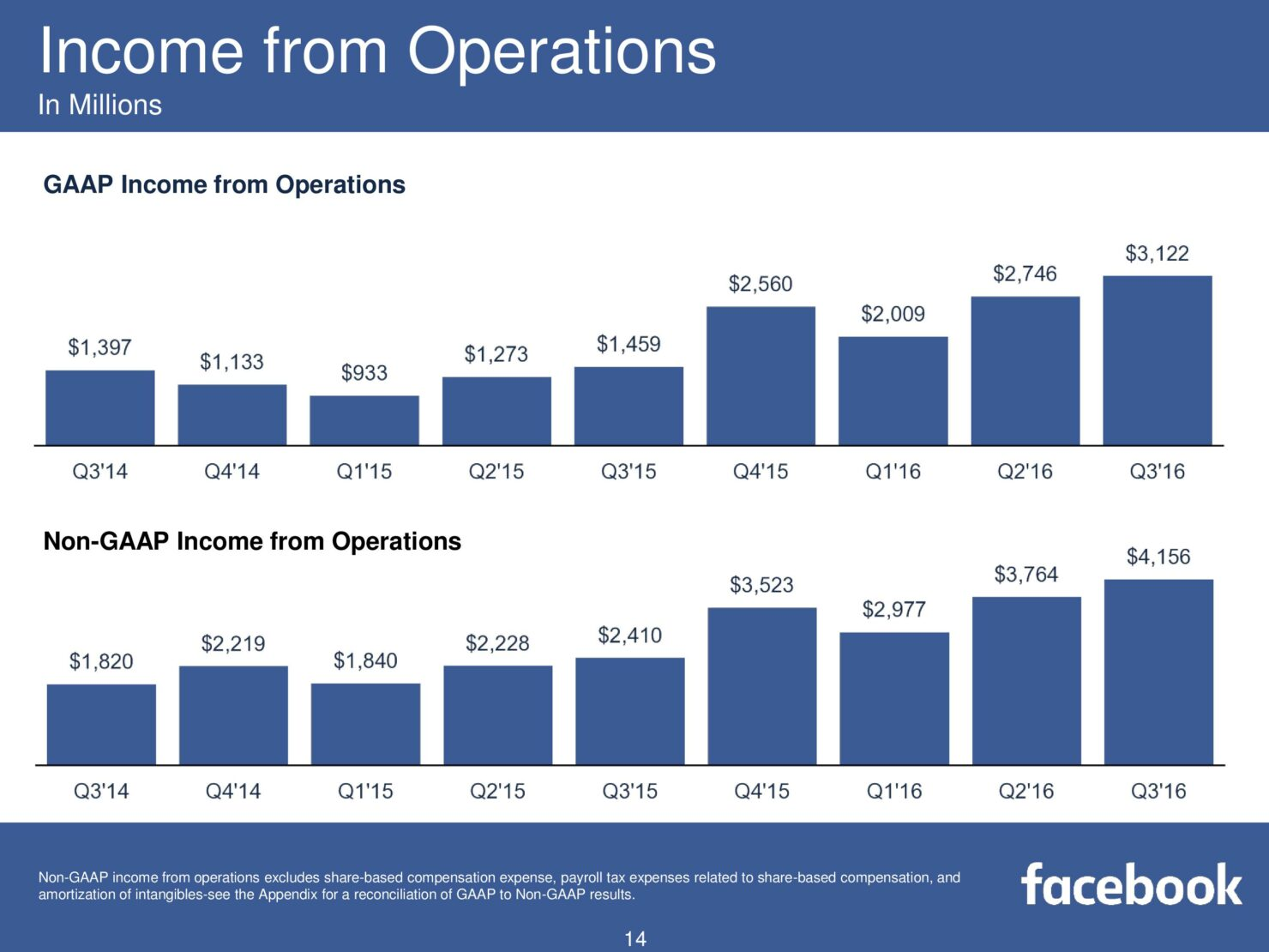 fb-q316-earnings-slides-page-014