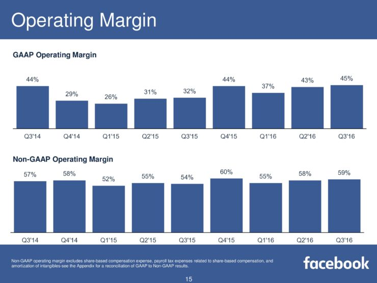 fb-q316-earnings-slides-page-015