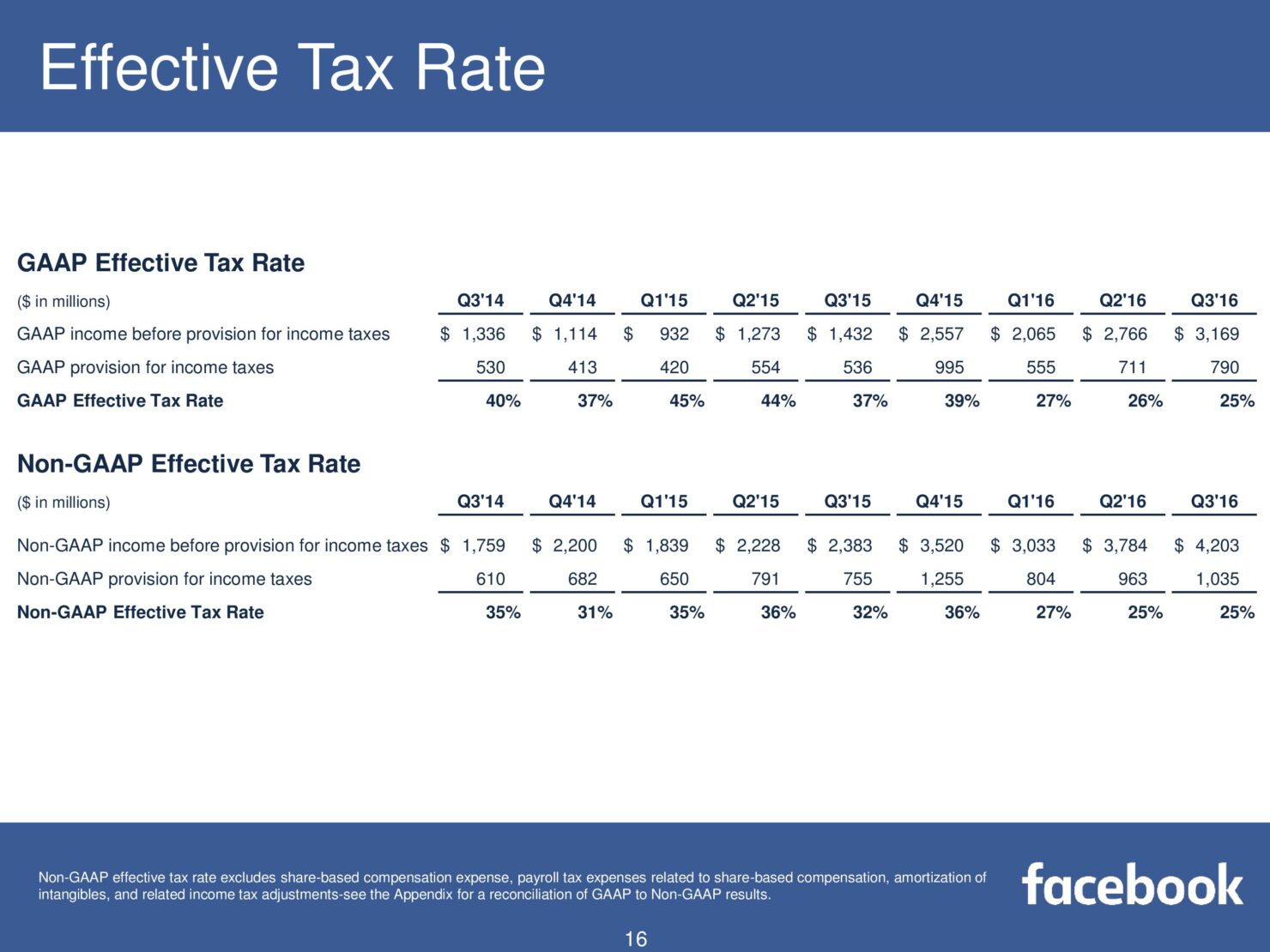 fb-q316-earnings-slides-page-016
