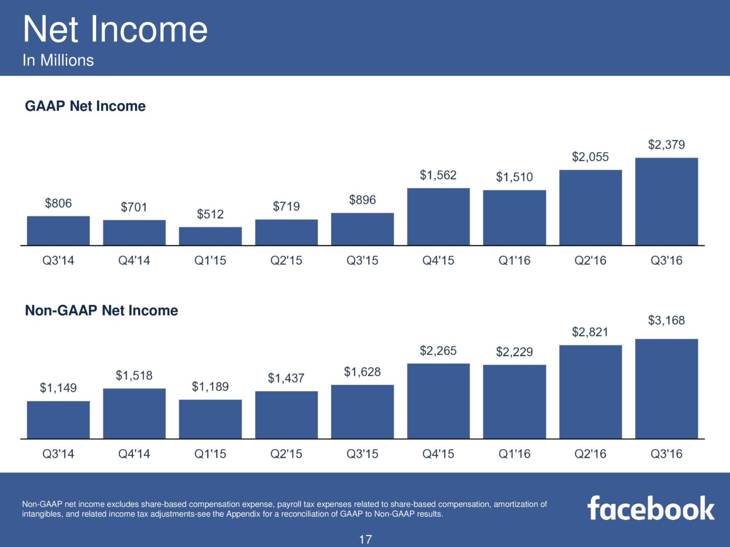 fb-q316-earnings-slides-page-017