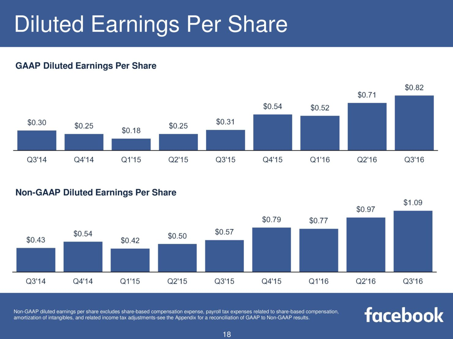 fb-q316-earnings-slides-page-018