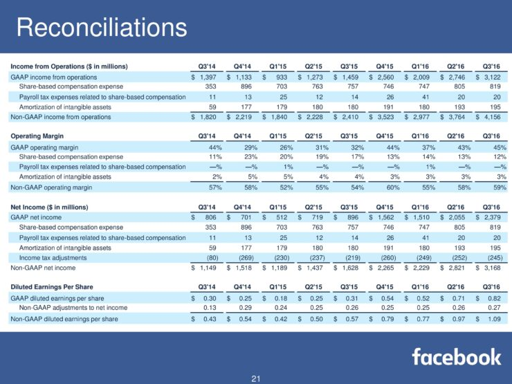 fb-q316-earnings-slides-page-021