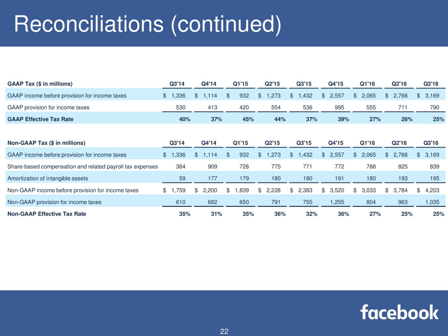 fb-q316-earnings-slides-page-022