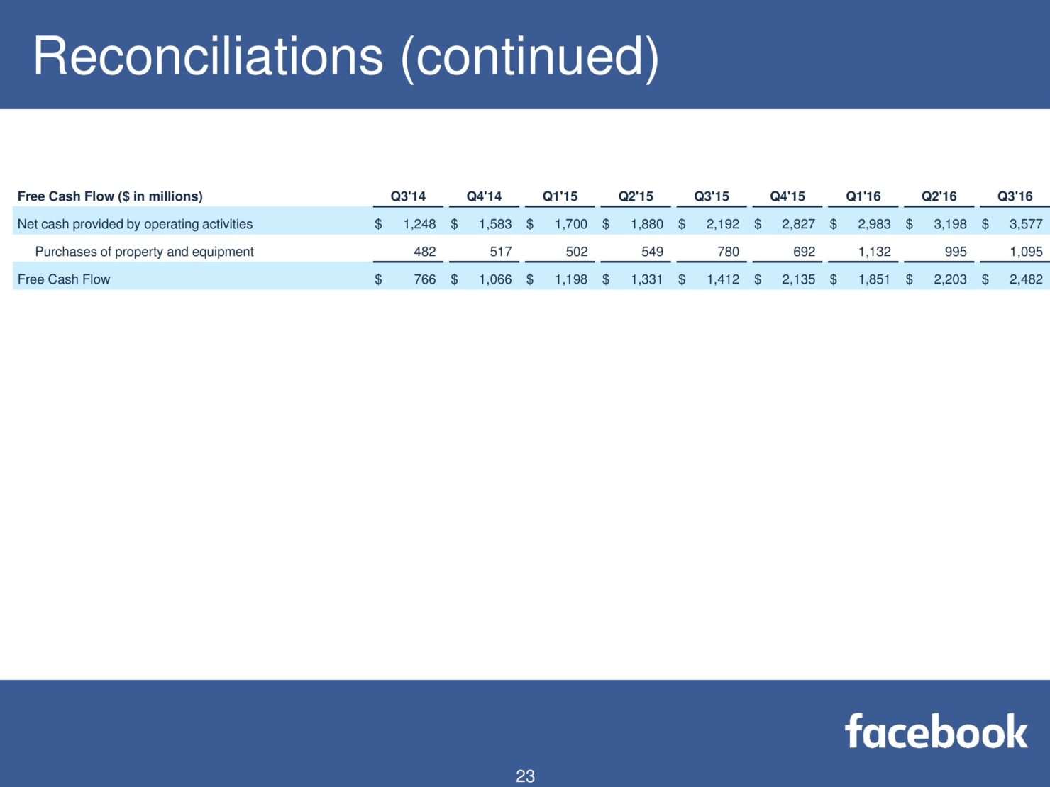 fb-q316-earnings-slides-page-023
