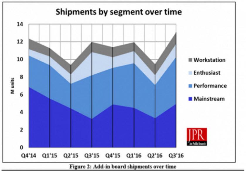 GPU AIB Shipments Segments