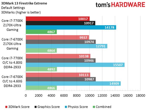 intel-core-i7-7700k-vs-core-i7-6700k_3dmark-firestrike-extreme