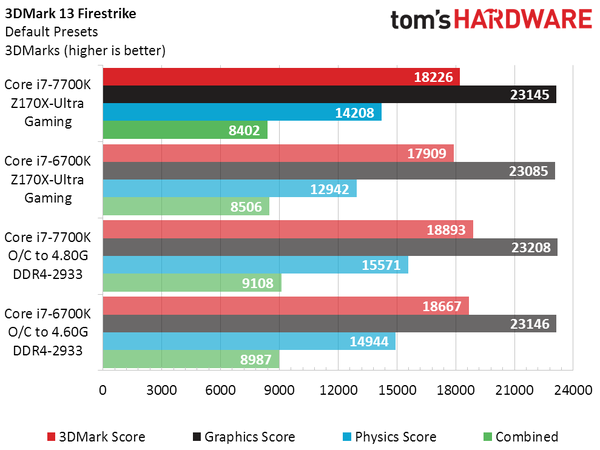 intel-core-i7-7700k-vs-core-i7-6700k_3dmark-firestrike