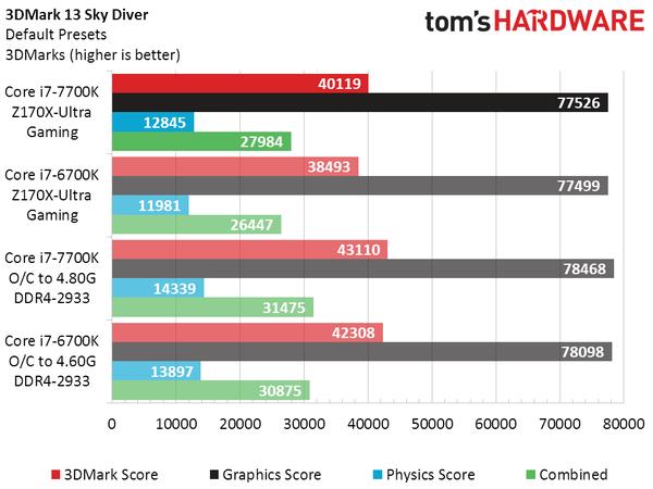 intel-core-i7-7700k-vs-core-i7-6700k_3dmark-sky-diver