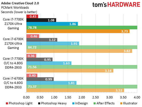 intel-core-i7-7700k-vs-core-i7-6700k_adobe-creative-cloud-2-0