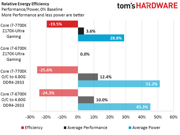 Intel Core i7-7700K vs Core i7-6700K_Energy Efficiency