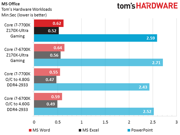 intel-core-i7-7700k-vs-core-i7-6700k_ms-office