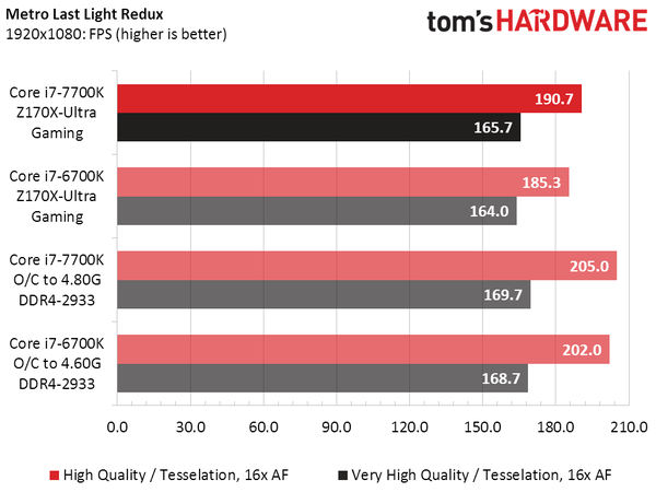 intel-core-i7-7700k-vs-core-i7-6700k_metro-last-light-redux