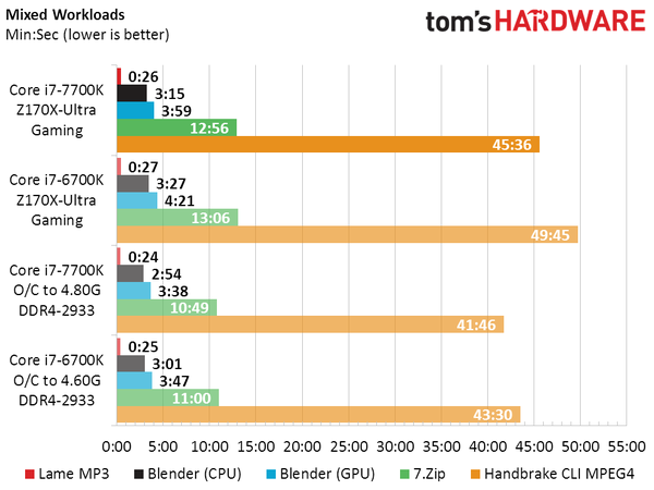 intel-core-i7-7700k-vs-core-i7-6700k_mixed