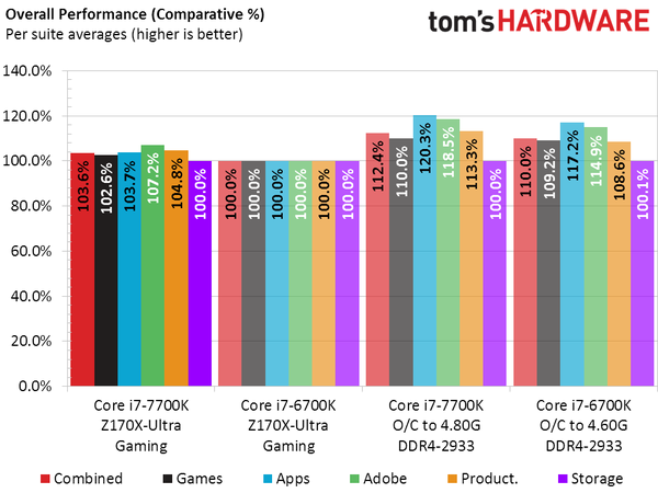 Intel Core i7-7700K vs Core i7-6700K_Overall Performance Improvement