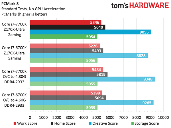 intel-core-i7-7700k-vs-core-i7-6700k_pcmark-8