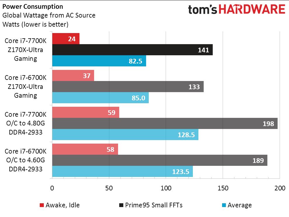 intel-core-i7-7700k-vs-core-i7-6700k_power-consumption-normal
