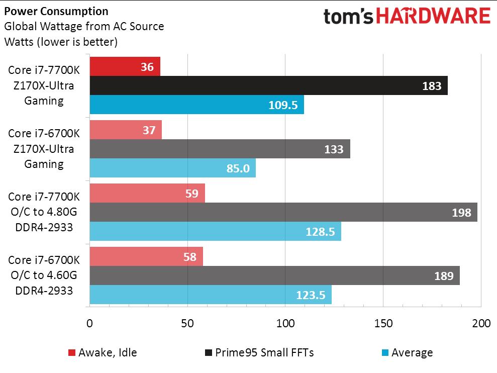 intel-core-i7-7700k-vs-core-i7-6700k_power-consumption-voltage-bug