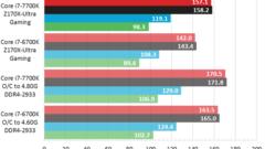 Intel Core i7-7700K vs Core i7-6700K Performance Benchmarks