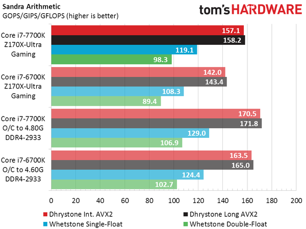 intel-core-i7-7700k-vs-core-i7-6700k_sandra-arthimethic