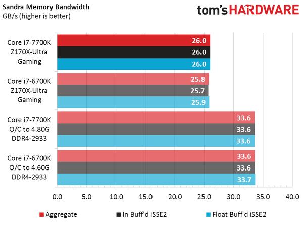 intel-core-i7-7700k-vs-core-i7-6700k_sandra-memory-bandwidth