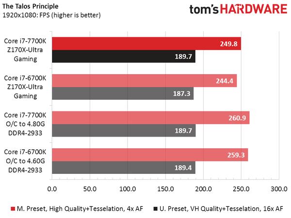 intel-core-i7-7700k-vs-core-i7-6700k_the-talos-principle