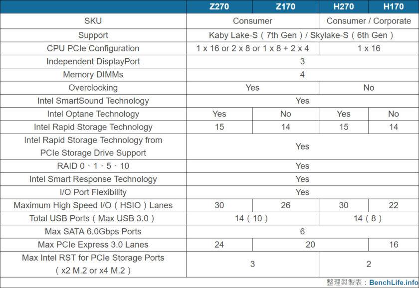 Intel Kaby Lake 200-Series Z270 and H270 Platform