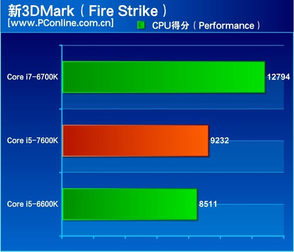 intel-kaby-lake-core-i5-7600k-review_3dmark-firestrike-physics
