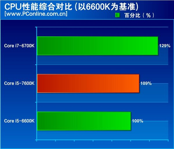 intel-kaby-lake-core-i5-7600k-review_cpu-performance