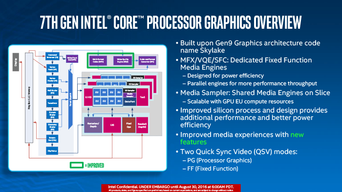 Intel Kaby Lake Graphics