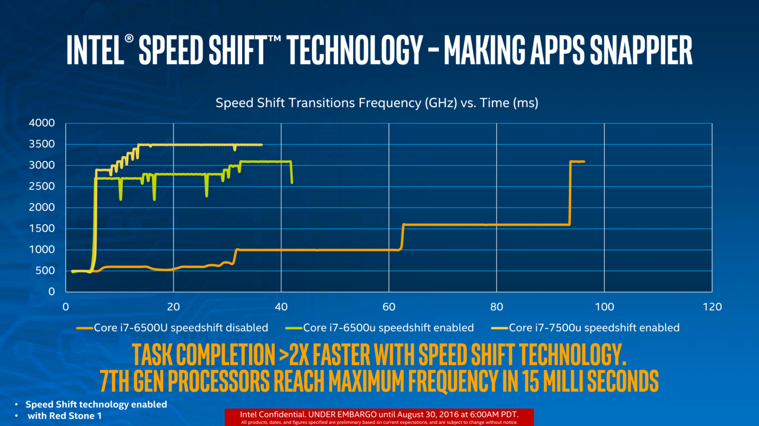intel-speed-shift-technology