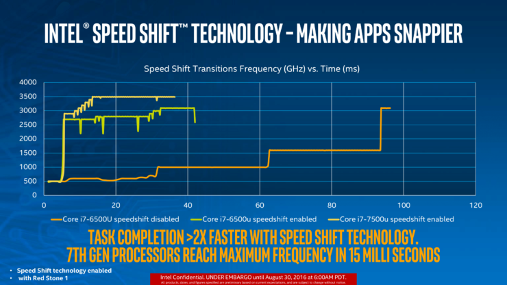 intel-speed-shift-technology
