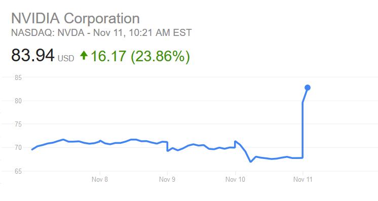 NVDA NASDAQ 11 November 2016