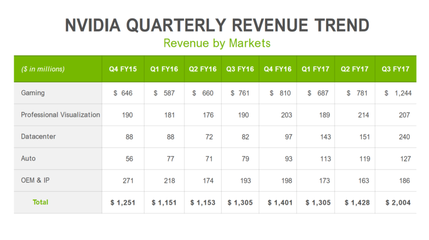 Nvidia Quarterly Revenue Trend Q3 2017