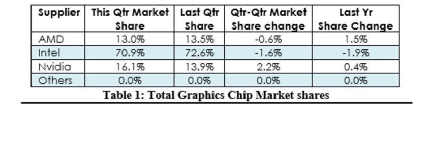 Q3 2016 GPU Market Share