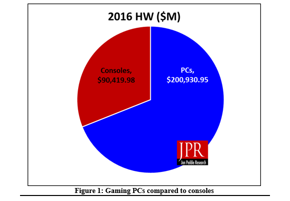 Q3 2016 Gaming PC and Console Hardware Share Comparison