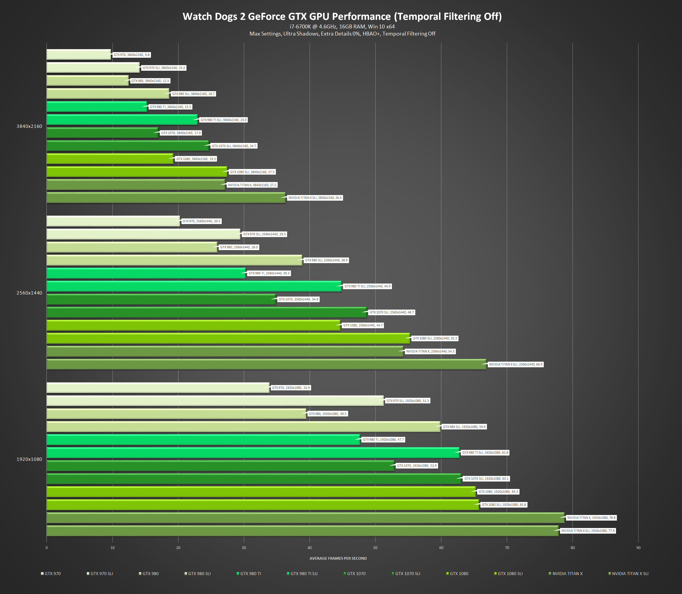Watch Dogs 2 PC Performance Benchmarks For NVIDIA and AMD GPUs
